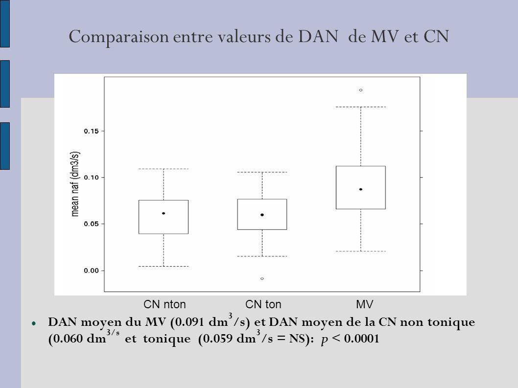 Comparaison entre valeurs de DAN de MV et CN