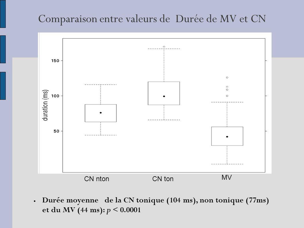 Comparaison entre valeurs de Durée de MV et CN