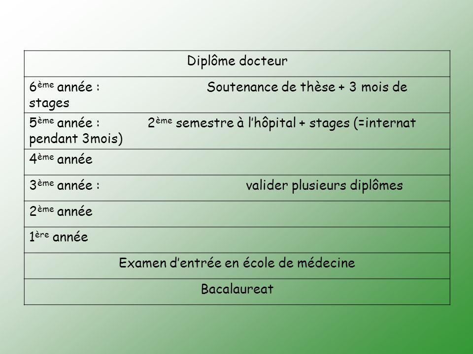 Examen d'entrée en école de médecine
