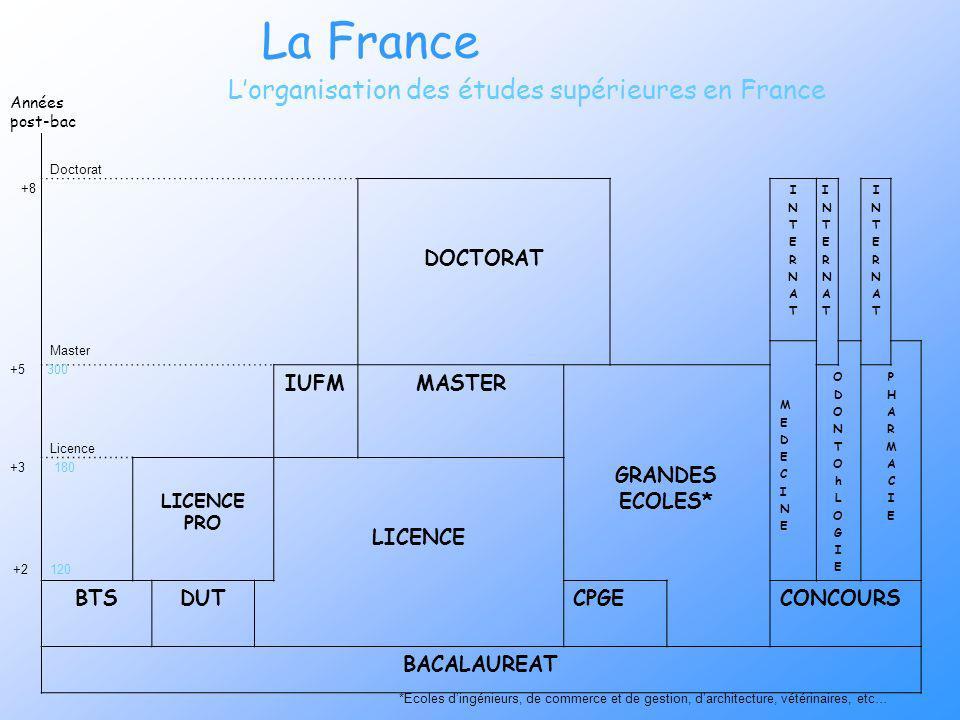 L'organisation des études supérieures en France
