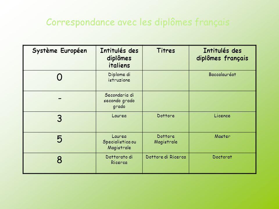 Correspondance avec les diplômes français