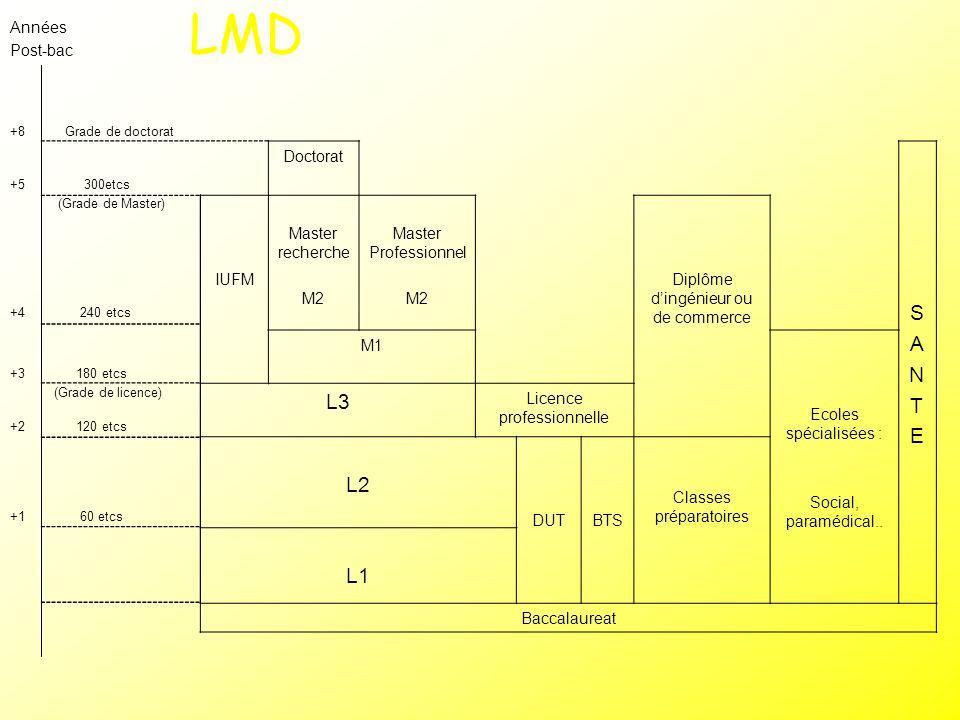 LMD S A N T L3 E L2 L1 Années Post-bac Doctorat IUFM Master recherche