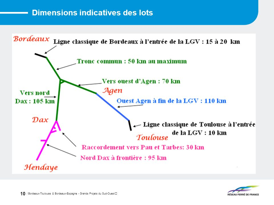 Dimensions indicatives des lots