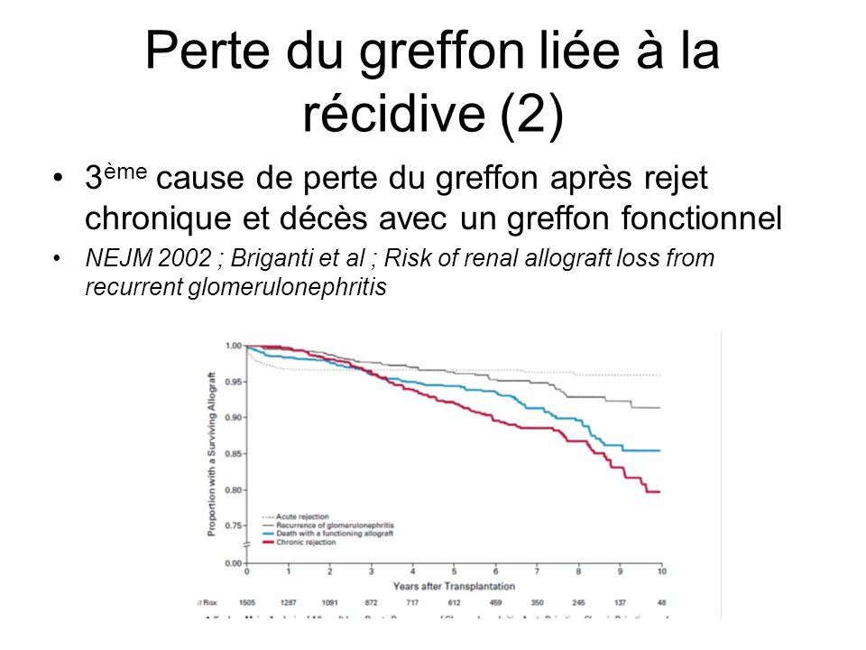 Perte du greffon liée à la récidive (2)