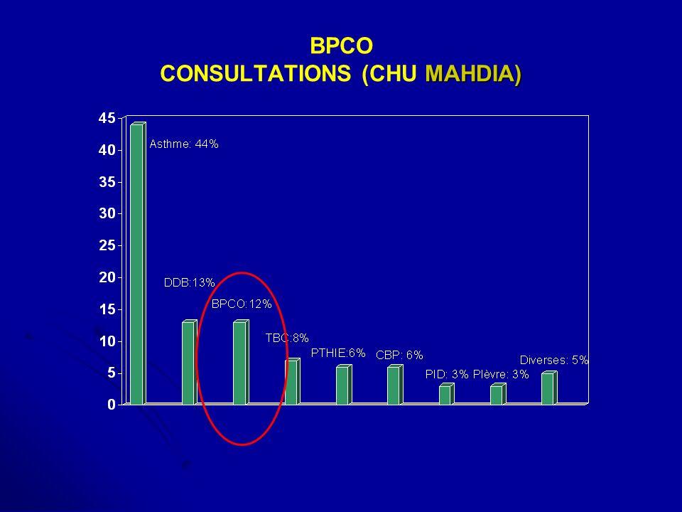 BPCO CONSULTATIONS (CHU MAHDIA)