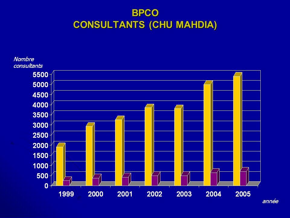 BPCO CONSULTANTS (CHU MAHDIA)