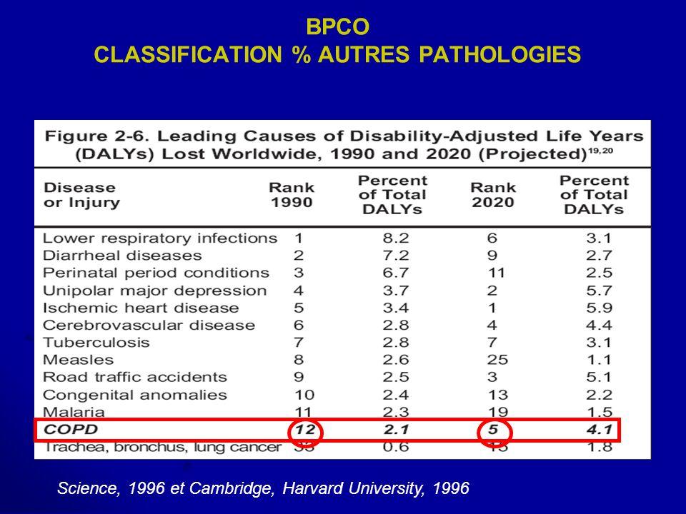 BPCO CLASSIFICATION % AUTRES PATHOLOGIES