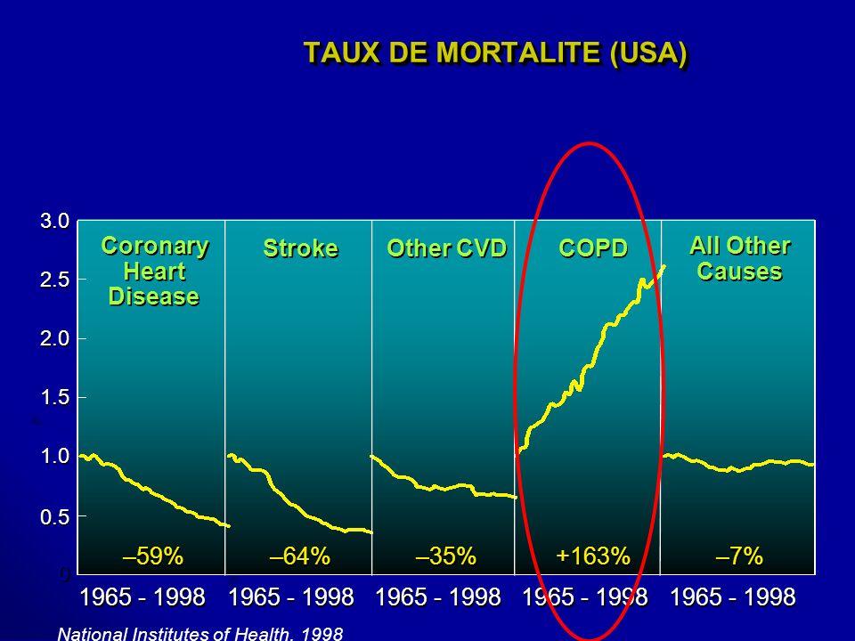 TAUX DE MORTALITE (USA)