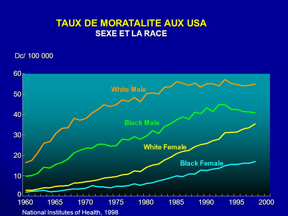TAUX DE MORATALITE AUX USA