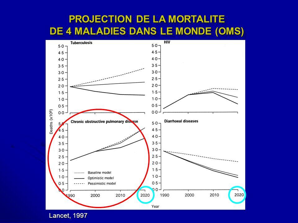 PROJECTION DE LA MORTALITE DE 4 MALADIES DANS LE MONDE (OMS)