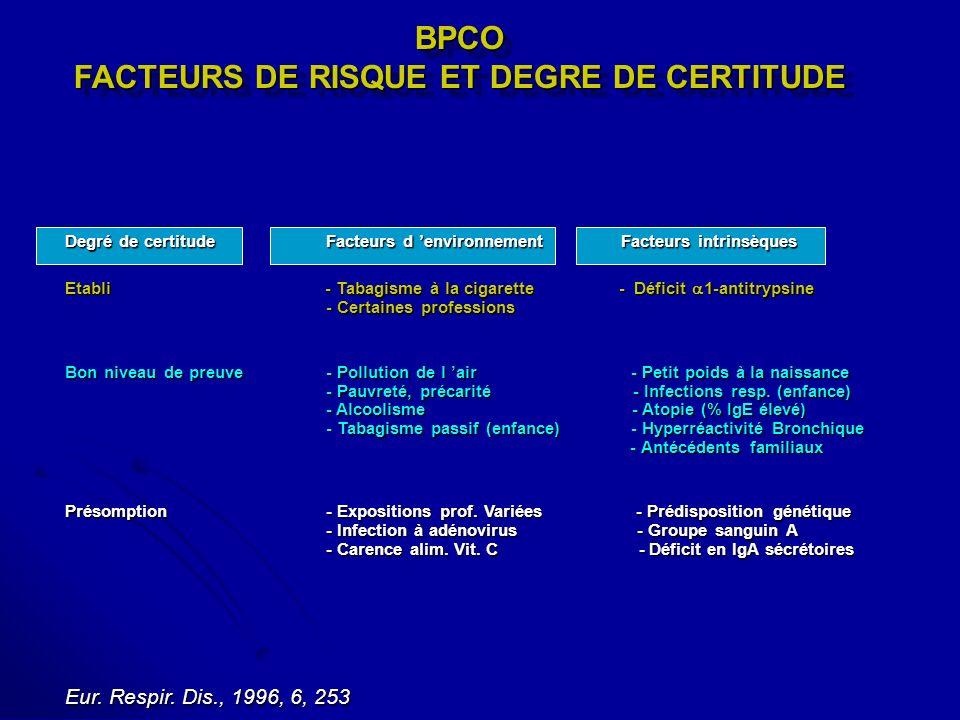 BPCO FACTEURS DE RISQUE ET DEGRE DE CERTITUDE