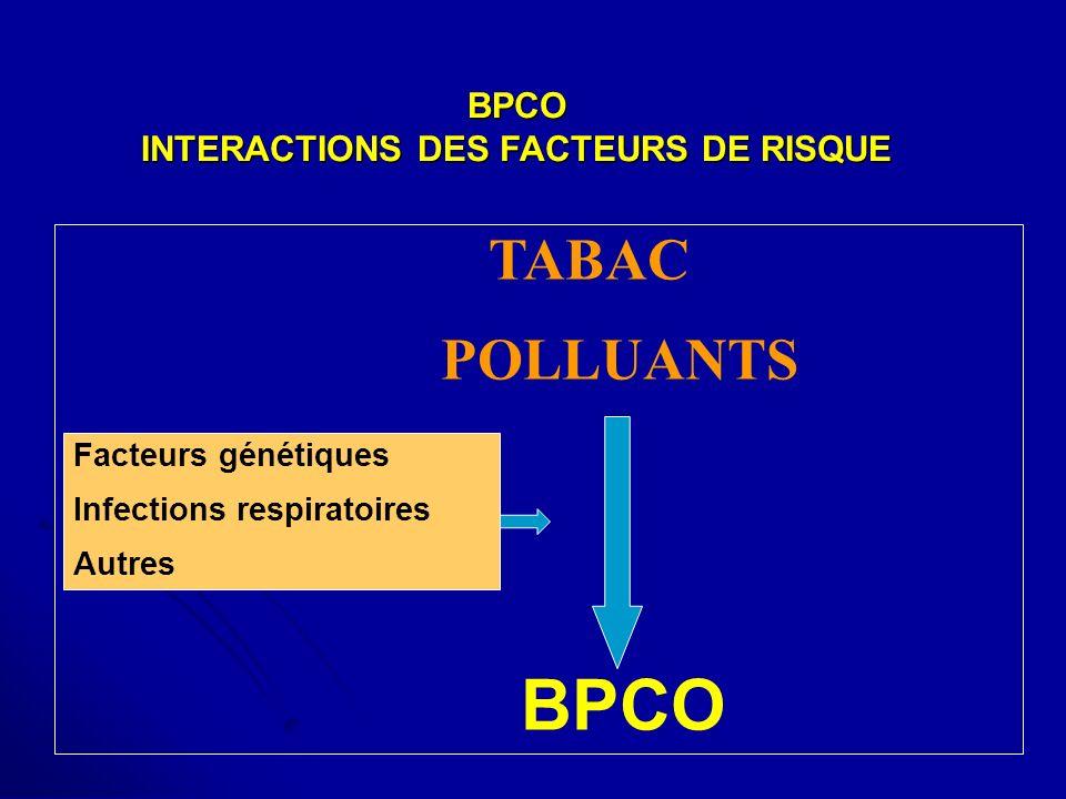 INTERACTIONS DES FACTEURS DE RISQUE