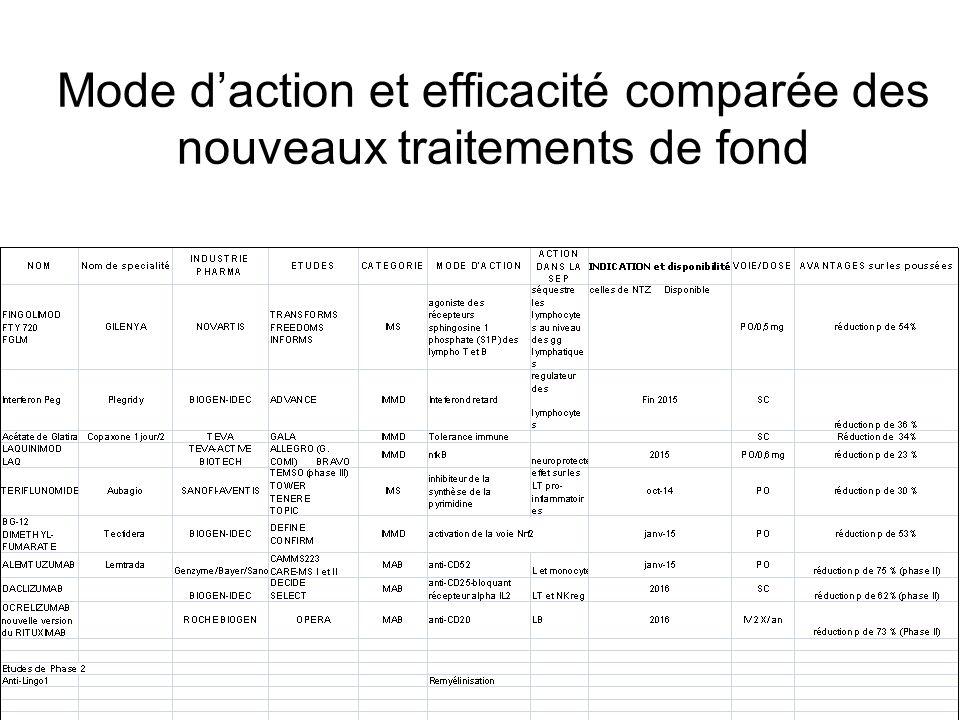 Mode d'action et efficacité comparée des nouveaux traitements de fond