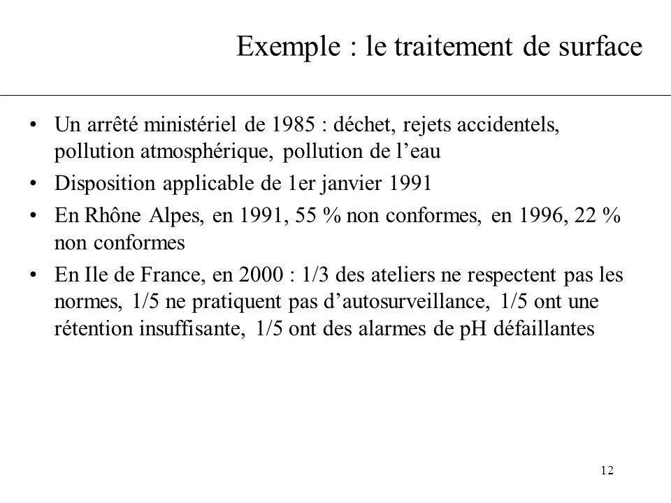 Exemple : le traitement de surface