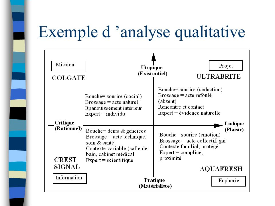 Exemple d 'analyse qualitative