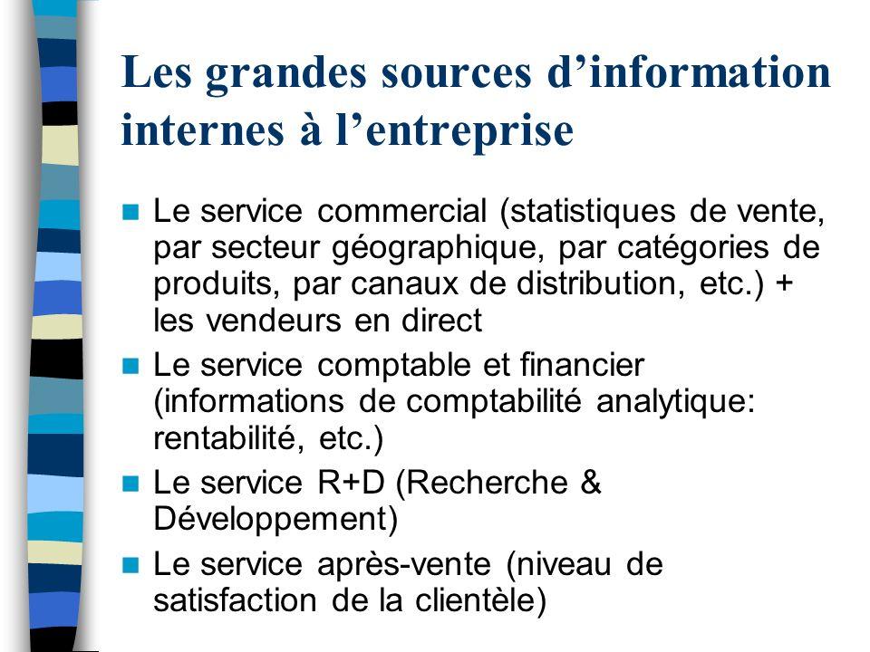 Les grandes sources d'information internes à l'entreprise