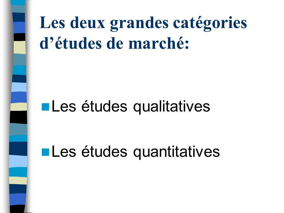 Les deux grandes catégories d'études de marché: