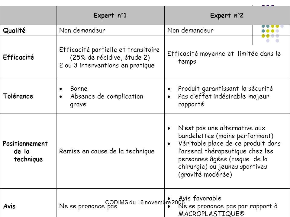 Efficacité partielle et transitoire (25% de récidive, étude 2)