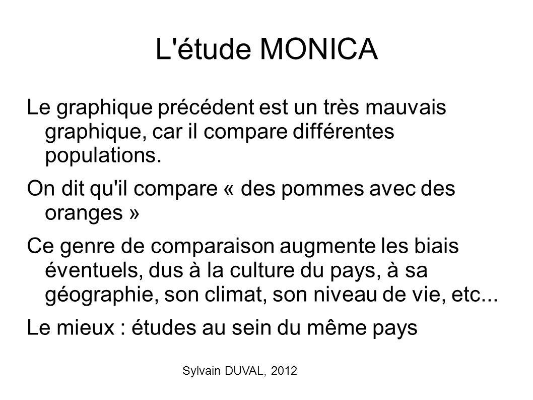L étude MONICA Le graphique précédent est un très mauvais graphique, car il compare différentes populations.