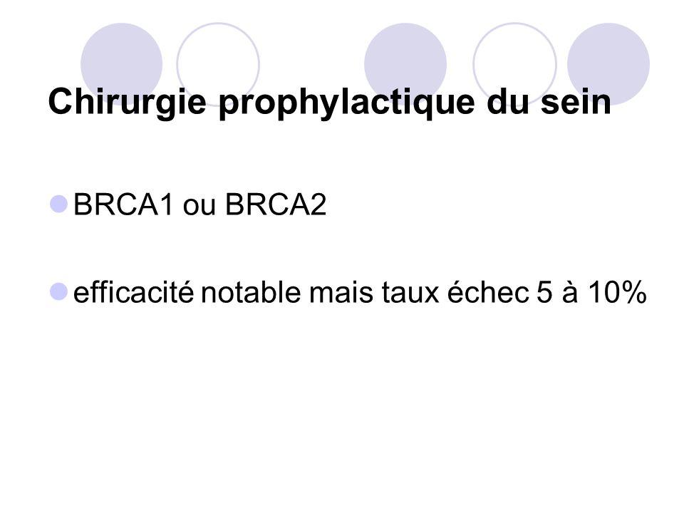 Chirurgie prophylactique du sein