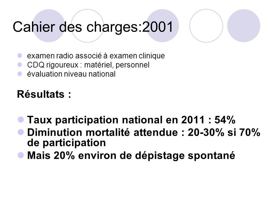Cahier des charges:2001 Résultats :