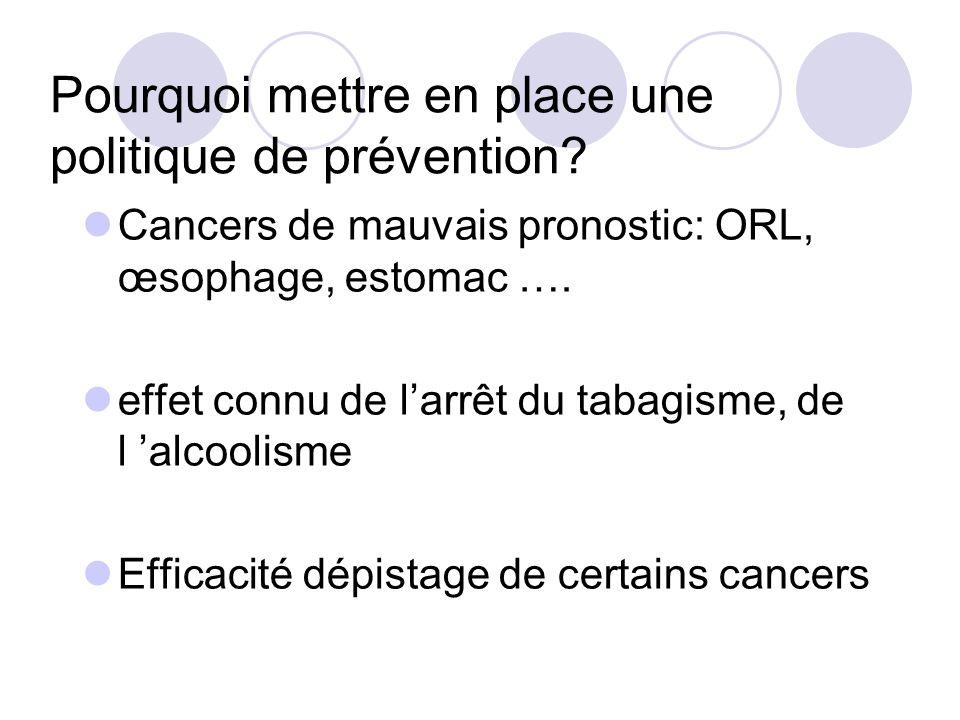 Pourquoi mettre en place une politique de prévention