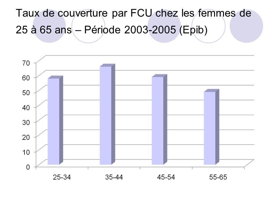 Taux de couverture par FCU chez les femmes de 25 à 65 ans – Période 2003-2005 (Epib)
