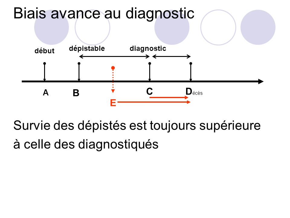 Biais avance au diagnostic