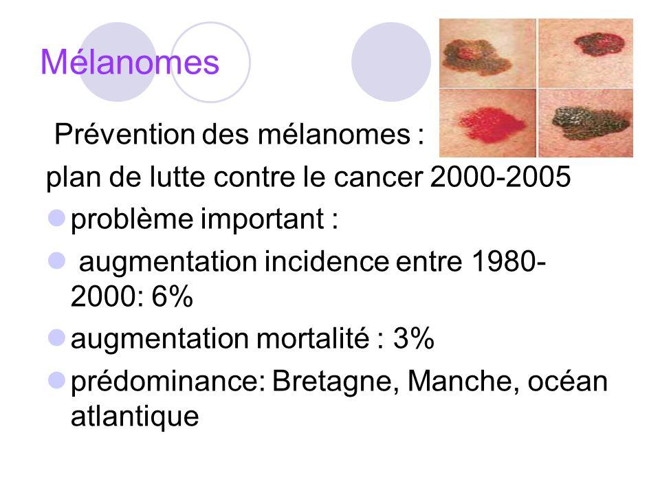 Mélanomes Prévention des mélanomes :