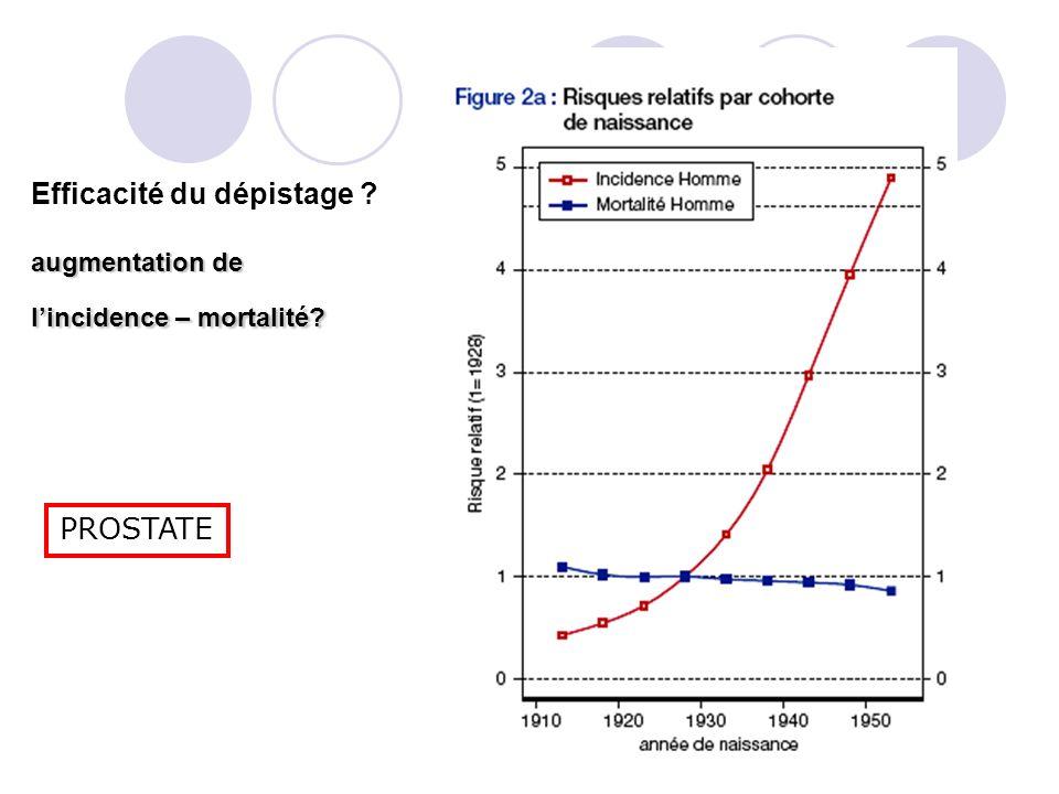 Efficacité du dépistage augmentation de l'incidence – mortalité