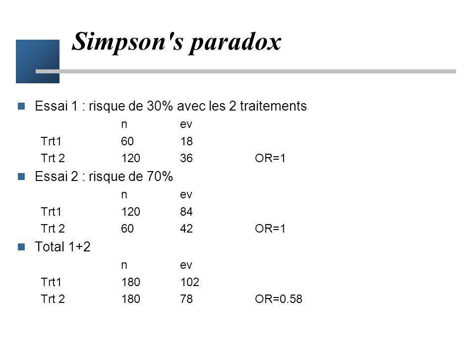 Simpson s paradox Essai 1 : risque de 30% avec les 2 traitements