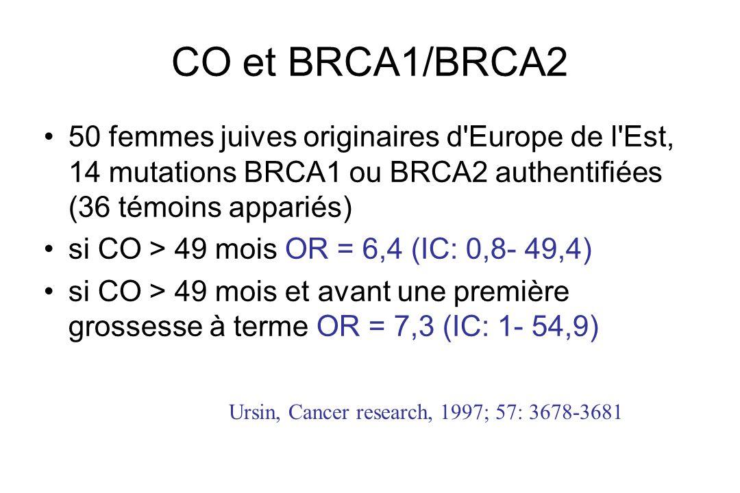 CO et BRCA1/BRCA2 50 femmes juives originaires d Europe de l Est, 14 mutations BRCA1 ou BRCA2 authentifiées (36 témoins appariés)
