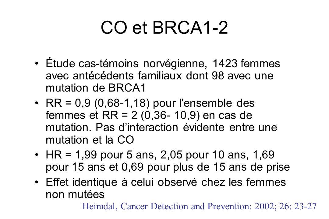 CO et BRCA1-2 Étude cas-témoins norvégienne, 1423 femmes avec antécédents familiaux dont 98 avec une mutation de BRCA1.