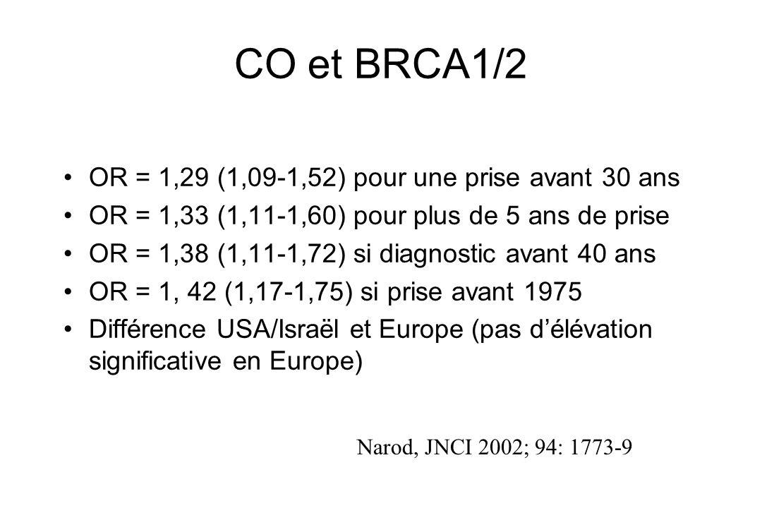 CO et BRCA1/2 OR = 1,29 (1,09-1,52) pour une prise avant 30 ans