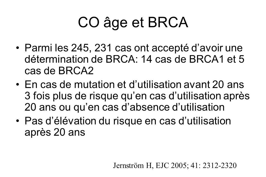 CO âge et BRCA Parmi les 245, 231 cas ont accepté d'avoir une détermination de BRCA: 14 cas de BRCA1 et 5 cas de BRCA2.