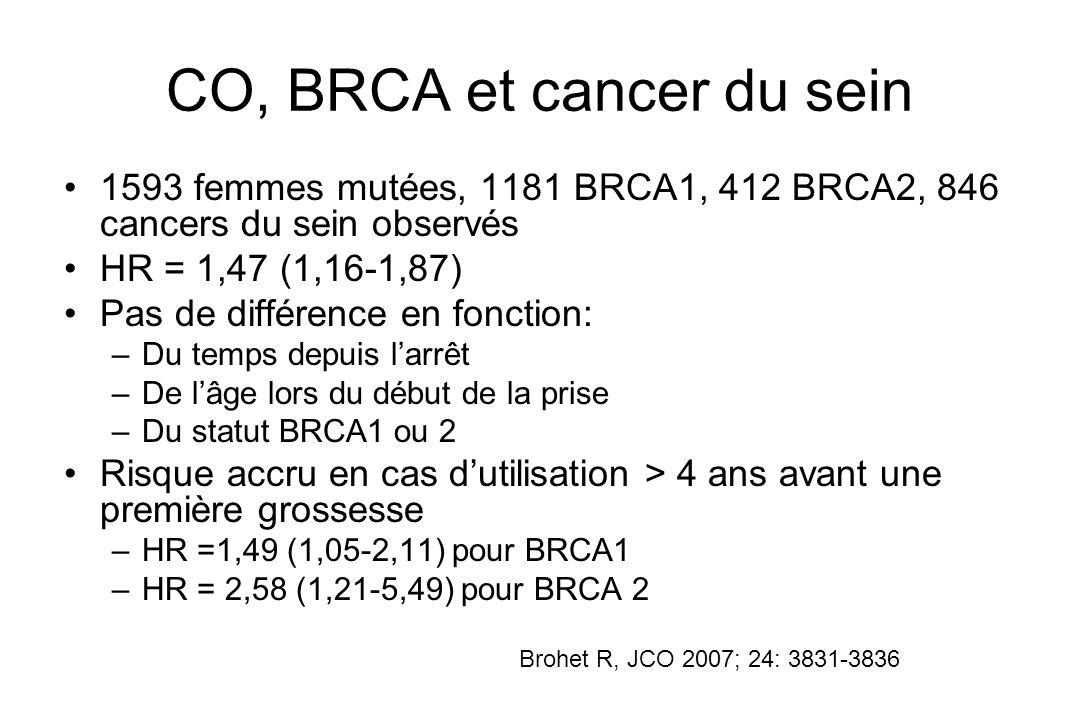 CO, BRCA et cancer du sein