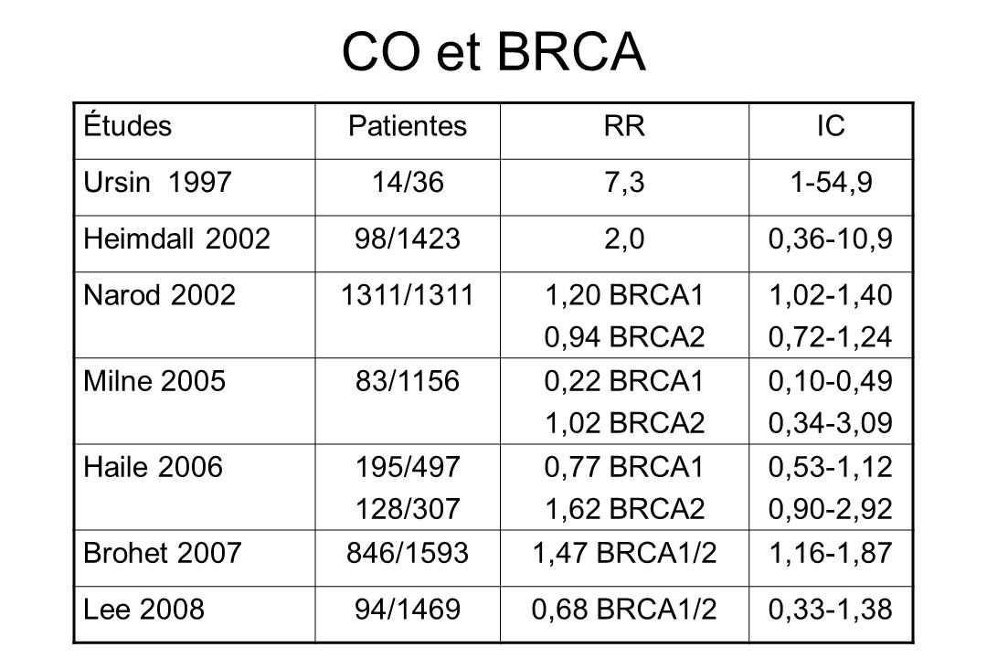 CO et BRCA Études Patientes RR IC Ursin 1997 14/36 7,3 1-54,9