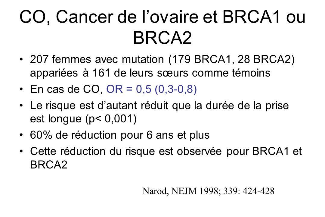 CO, Cancer de l'ovaire et BRCA1 ou BRCA2