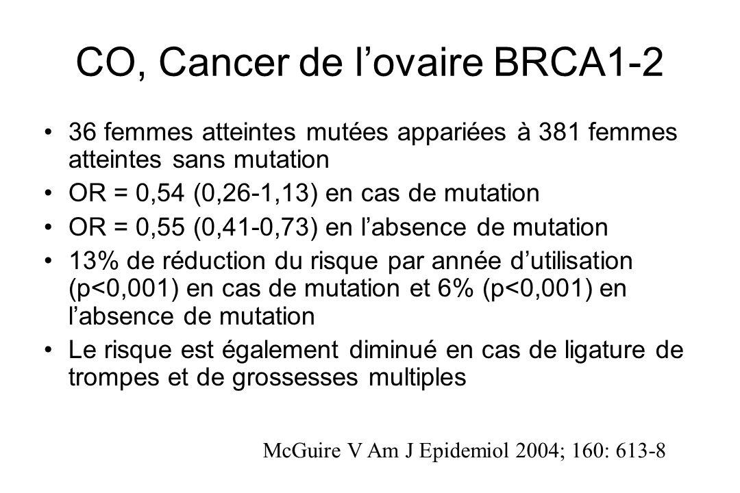 CO, Cancer de l'ovaire BRCA1-2