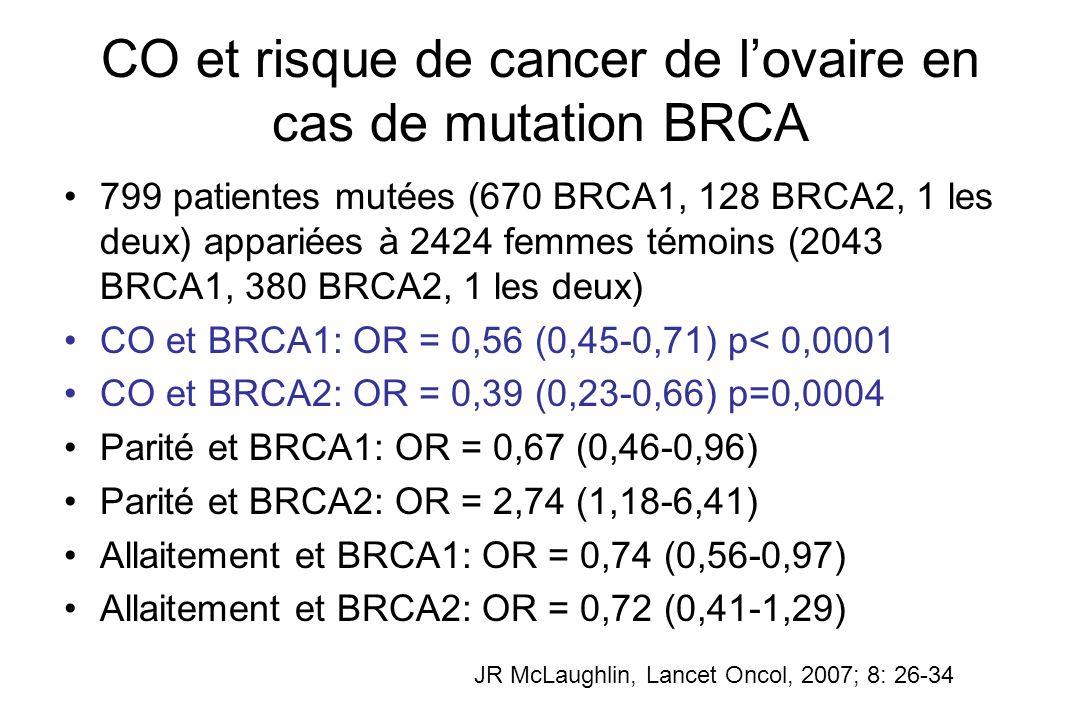 CO et risque de cancer de l'ovaire en cas de mutation BRCA