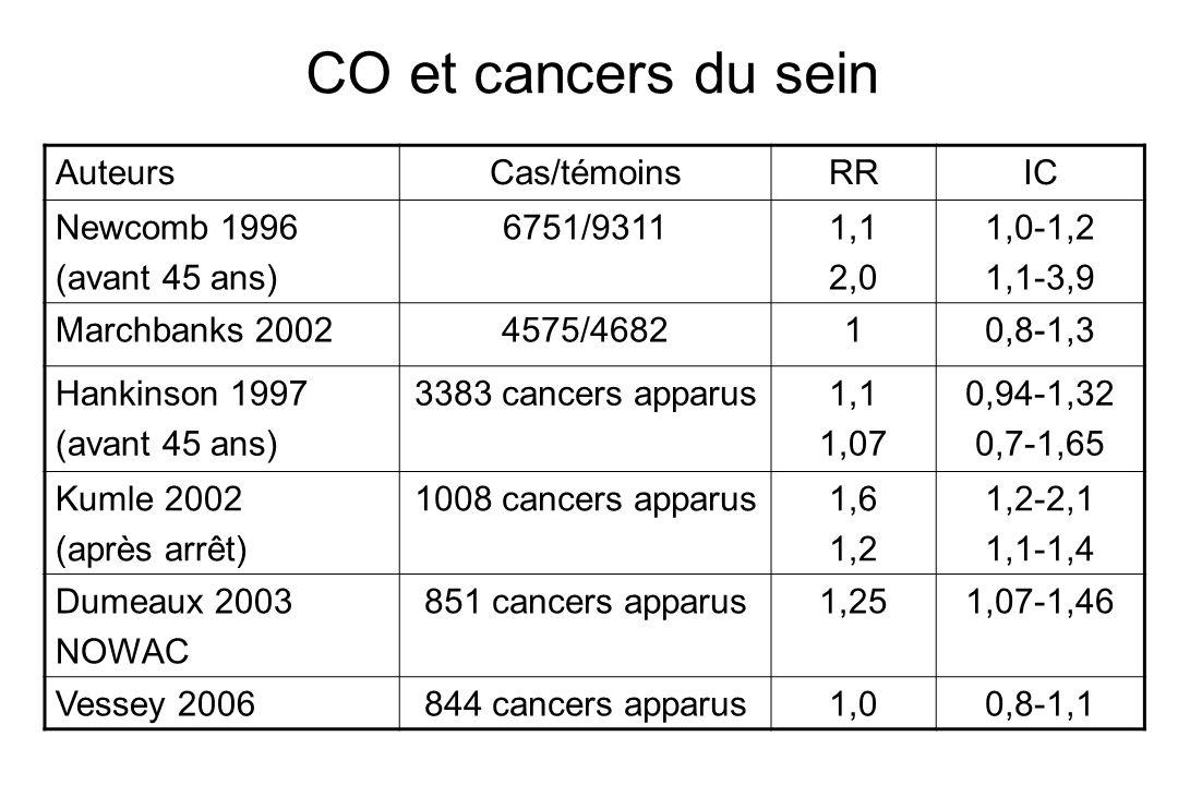 CO et cancers du sein Auteurs Cas/témoins RR IC Newcomb 1996