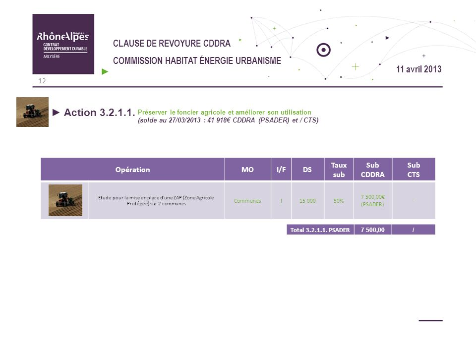Action 3.2.1.1. CLAUSE DE REVOYURE CDDRA