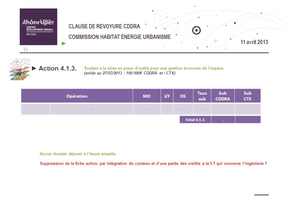 Action 4.1.3. CLAUSE DE REVOYURE CDDRA
