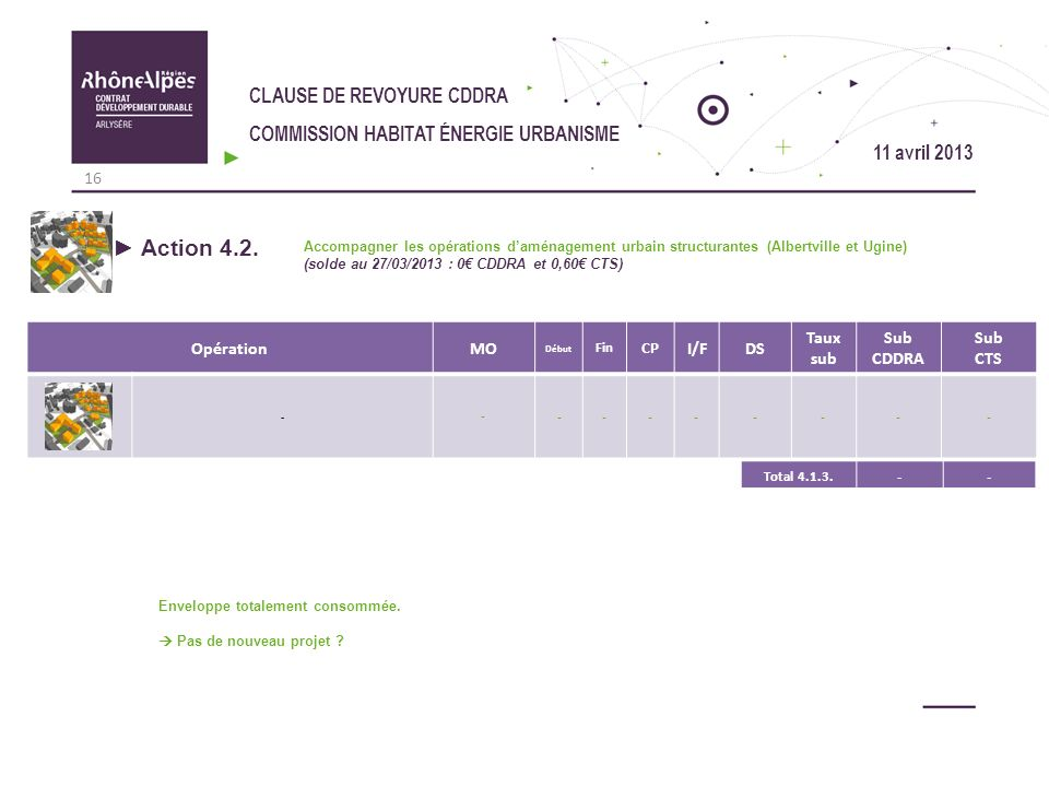 Action 4.2. CLAUSE DE REVOYURE CDDRA