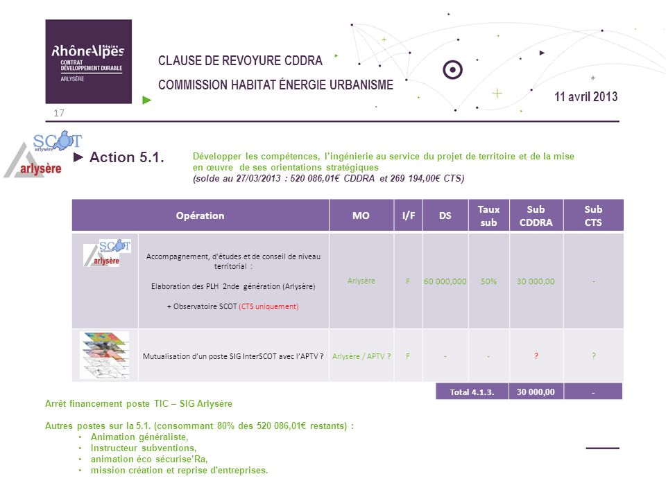 Action 5.1. CLAUSE DE REVOYURE CDDRA