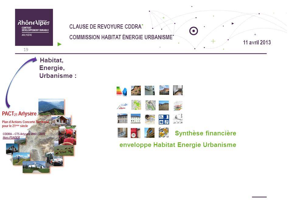 Habitat, Energie, Urbanisme :