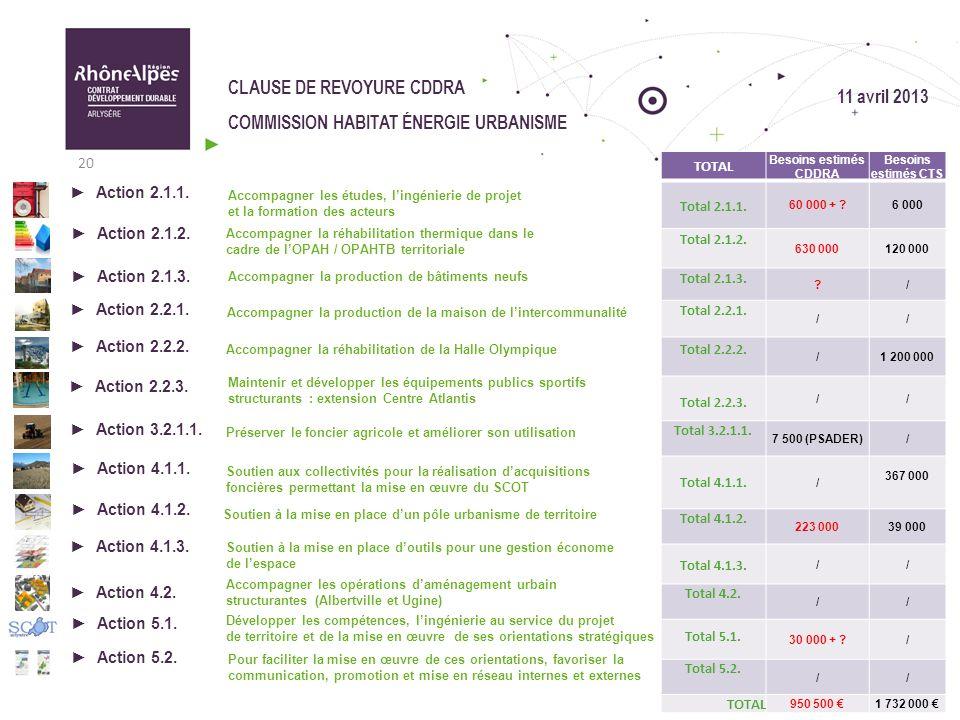 CLAUSE DE REVOYURE CDDRA COMMISSION HABITAT ÉNERGIE URBANISME