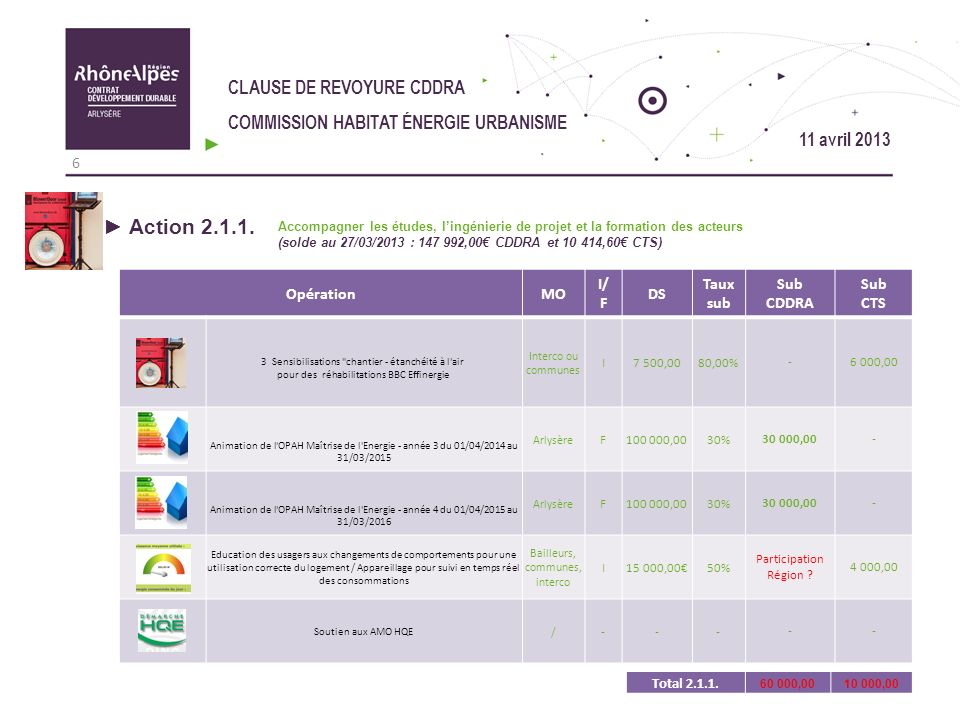 Action 2.1.1. CLAUSE DE REVOYURE CDDRA