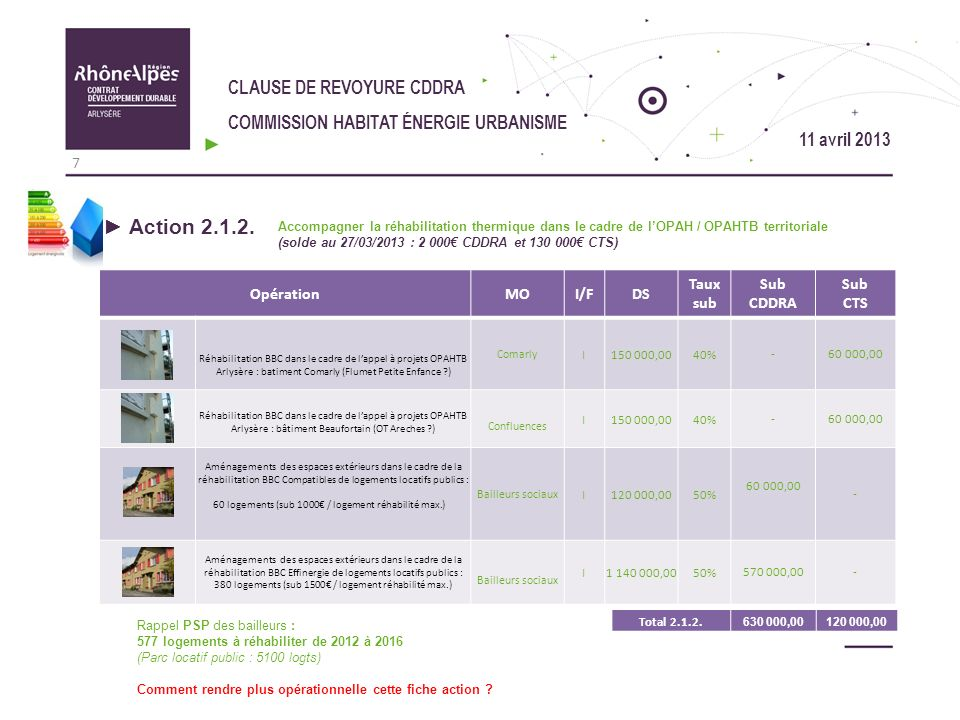 Action 2.1.2. CLAUSE DE REVOYURE CDDRA