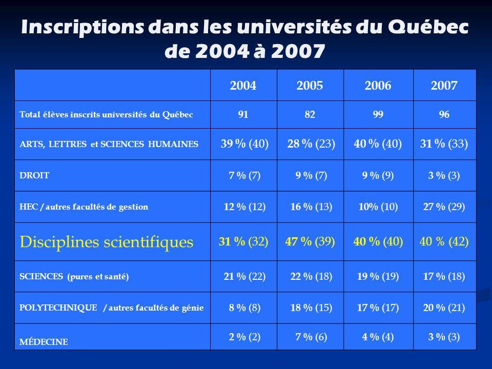 Inscriptions dans les universités du Québec de 2004 à 2007